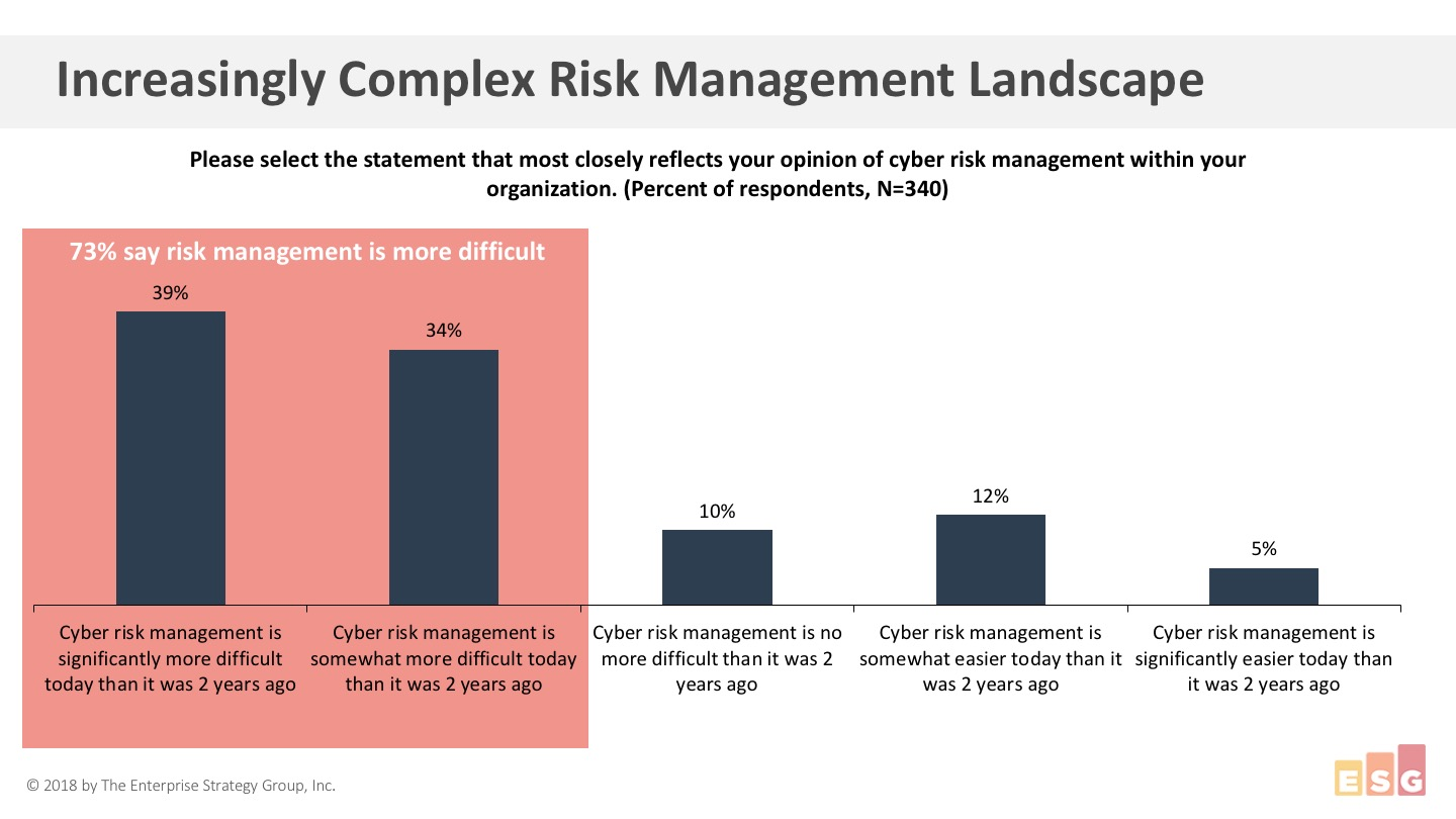 73% say risk management is more difficult