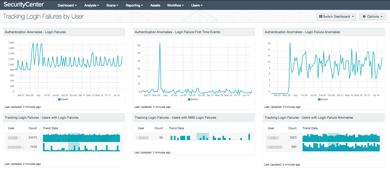 Tracking Login Failures By User - SC Dashboard   Tenable®