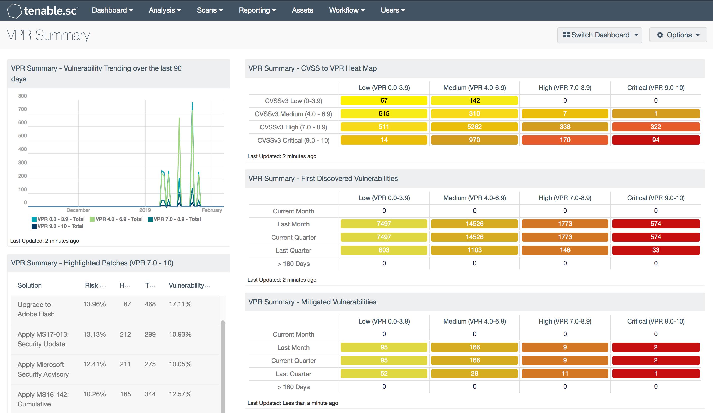Vulnerability Priority Rating (VPR) Summary - SC Dashboard