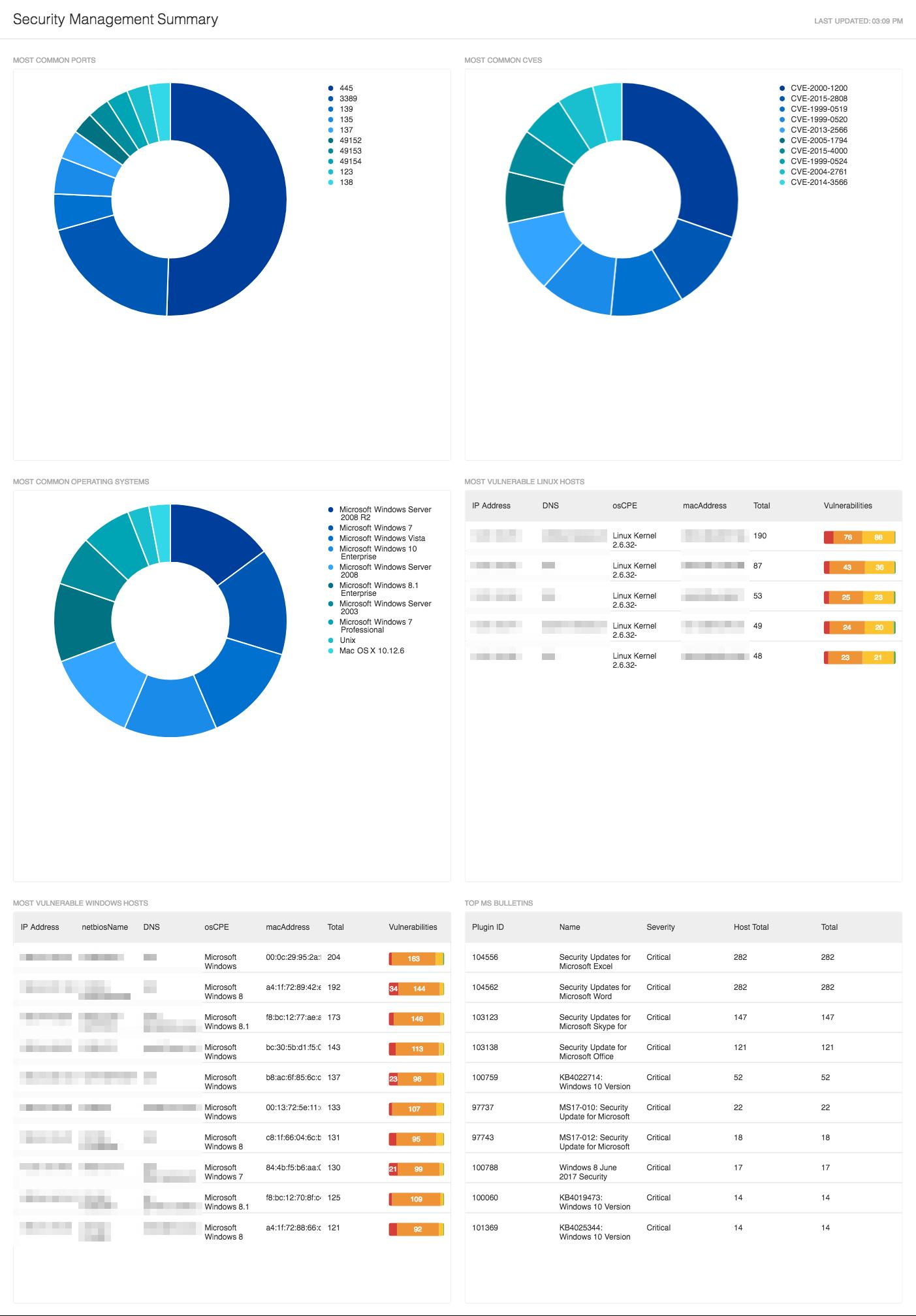 Security Management Summaryダッシュボード